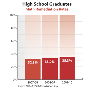 Bar graph showing math remediation rates of Oklahoma high school graduates. 2007-08: 32.3 percent. 2008-09: 33.0 percent. 2009-10: 35.3 percent. Source: OSRHE HSIR Remediation Rates.