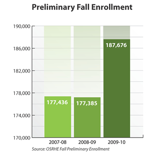 Bar graph showing preliminary fall enrollment. 2007-08: 177,436. 2008-09: 177,385. 2009-10: 187,676. Source: OSRHE Fall Preliminary Enrollment.