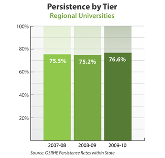 Bar graph showing persistence rates at Oklahoma regional universities. 2007-08: 75.5 percent. 2008-09: 75.2 percent. 2009-10: 76.6 percent. Source: OSRHE Persistence Rates Within State.