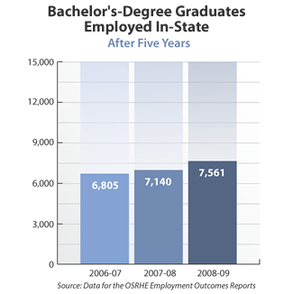 Bar graph showing bachelor's-degree graduates in the state after five years. 2006-07: 6,805. 2007-08: 7,140. 2008-09: 7,561. Source: Data for the OSRHE Employment Outcomes Reports.