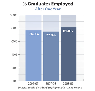 Bar graph showing percentage of bachelor's-degree graduates employed in the state after one year. 2006-07: 78 percent. 2007-08: 77 percent. 2008-09: 81 percent. Source: Data for the OSRHE Employment Outcomes Reports.