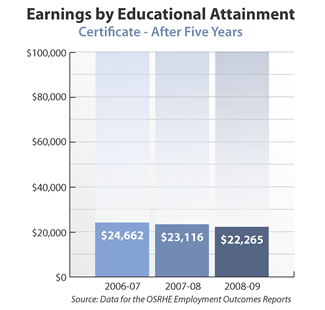 Bar graph showing earnings of certificate holders after five years. 2006-07: $24,662. 2007-08: $23,116. 2008-09: $22,265. Source: Data for the OSRHE Employment Outcomes Report.