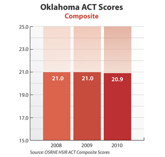 Bar graph showing Oklahoma ACT composite scores. 2008: 21.0. 2009: 21.0. 2010: 20.9. Source: OSRHE HSIR ACT Composite Scores.