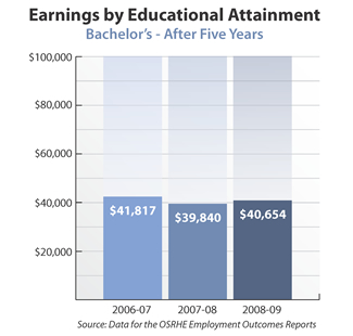 Bar graph showing earnings of bachelor's degree holders after five years. 2006-07: $41,817. 2007-08: $39,840. 2008-09: $40,654. Source: Data for the OSRHE Employment Outcomes Report.