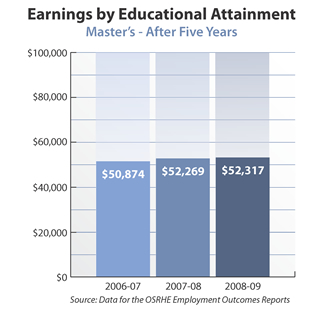 Bar graph showing earnings of master's degree holders after five years. 2006-07: $50,874. 2007-08: $52,269. 2008-09: $52,317. Source: Data for the OSRHE Employment Outcomes Report.