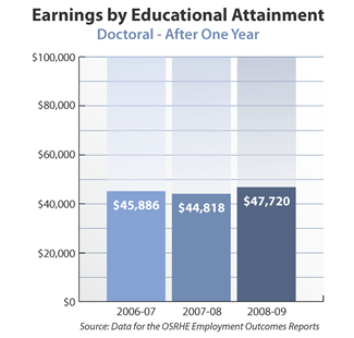 Bar graph showing earnings of doctoral degree holders after one year. 2006-07: $45,886. 2007-08: $44,818. 2008-09: $47,720. Source: Data for the OSRHE Employment Outcomes Report.