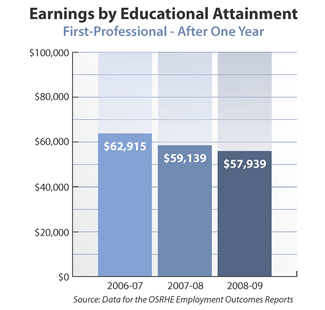 Bar graph showing earnings of first professional degree holders after one year. 2006-07: $62,915. 2007-08: $59,139. 2008-09: $57,939. Source: Data for the OSRHE Employment Outcomes Report.