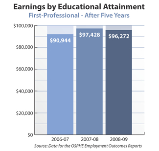 Bar graph showing earnings of first professional degree holders after five years. 2006-07: $90,944. 2007-08: $97,428. 2008-09: $96,272. Source: Data for the OSRHE Employment Outcomes Report.