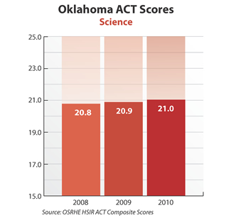 Bar graph showing Oklahoma ACT Science scores. 2008: 20.8. 2009: 20.9. 2010: 21. Source: OSRHE HSIR ACT Composite Scores.