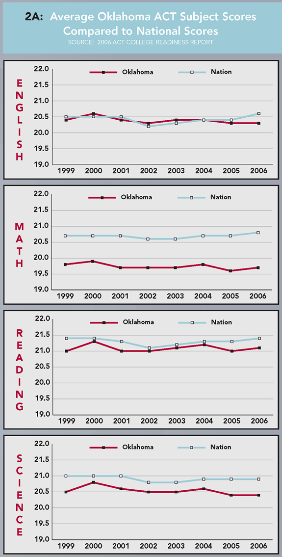 2A: Average Oklahoma ACT Subject Scores Compared to National Scores (Source: 2006 ACT College Readiness Report). English - 1999: Oklahoma 20.4, Nation 20.5; 2000: Oklahoma 20.6, Nation 20.5; 2001: Oklahoma 20.4, Nation 20.5; 2002: Oklahoma 20.3, Nation 20.2; 2003: Oklahoma 20.4, Nation 20.3; 2004: Oklahoma 20.4, Nation 20.4; 2005: Oklahoma 20.3, Nation 20.4; 2006: Oklahoma 20.3, Nation 20.6. Math - 1999: Oklahoma 19.8, Nation 20.7; 2000: Oklahoma 19.9, Nation 20.7; 2001: Oklahoma 19.7, Nation 20.7; 2002: Oklahoma 19.7, Nation 20.6; 2003: Oklahoma 19.7, Nation 20.6; 2004: Oklahoma 19.8, Nation 20.7; 2005: Oklahoma 19.6, Nation 20.7; 2006: Oklahoma 19.7, Nation 20.8. Reading - 1999: Oklahoma 21.0, Nation 21.4; 2000: Oklahoma 21.3, Nation 21.4; 2001: Oklahoma 21.0, Nation 21.3; 2002: Oklahoma 21.0, Nation 21.1; 2003: Oklahoma 21.1, Nation 21.2; 2004: Oklahoma 21.2, Nation 21.3; 2005: Oklahoma 21.0, Nation 21.3; 2006: Oklahoma 21.1, Nation 21.4. Science - 1999: Oklahoma 20.5, Nation 21.0; 2000: Oklahoma 20.8, Nation 21.0; 2001: Oklahoma 20.6, Nation 21.0; 2002: Oklahoma 20.5, Nation 20.8; 2003: Oklahoma 20.5, Nation 20.8; 2004: Oklahoma 20.6, Nation 20.9; 2005: Oklahoma 20.4, Nation 20.9; 2006: Oklahoma 20.4, Nation 20.9.