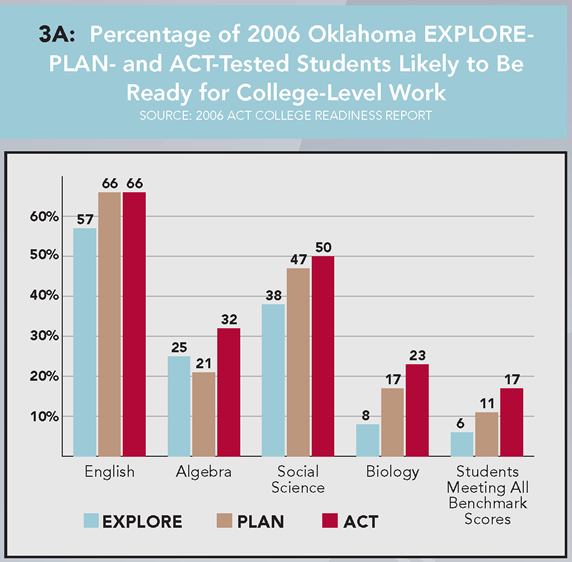 3A: Percentage of 2006 Oklahoma EXPLORE- PLAN- and ACT-Tested Students Likely to Be Ready for College-Level Work (Source: 2006 ACT College Readiness Report). English: EXPLORE 57%, PLAN 66%, ACT66%. Algebra: EXPLORE 25%, PLAN 21%, ACT 32%. Social Science: EXPLORE 38%, PLAN 47%, ACT 50%. Biology: EXPLORE 8%, PLAN 17%, ACT 23%. Students Meeting All Benchmark Scores: EXPLORE 6%, PLAN 11%, ACT 17%.