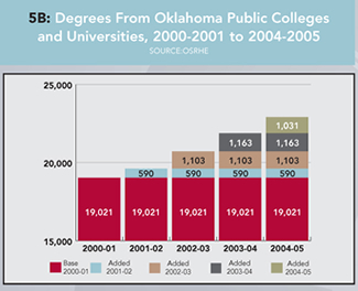 Graph 5B: Degrees From Oklahoma Public Colleges and Universities, 2000-2001 to 2004-2005. Click graph for enlarged version.