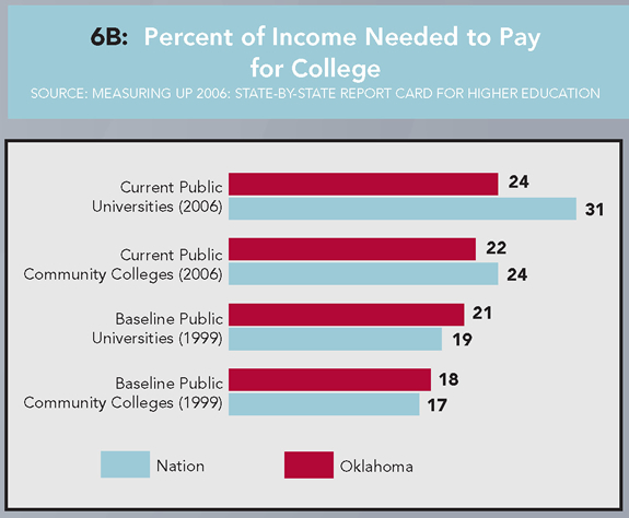 6B: Percent of Income Needed to Pay for College (Source: Measuring up 2006: State-By-State Report Card for Higher Education). Current Public Universities (2006): Oklahoma 24%, Nation 31%. Current Public Community Colleges (2006): Oklahoma 22%, Nation 24%. Baseline Public Universities (1999): Oklahoma 21%, Nation, 19%. Baseline Public Community Colleges (1999): Oklahoma 18%, Nation 17%.