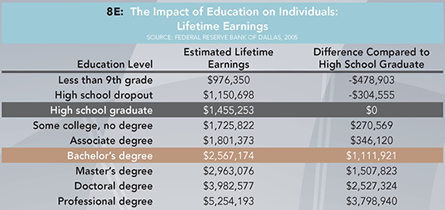 Table 8E: The Impact of Education on Individuals: Lifetime Earnings. Click table for enlarged version.