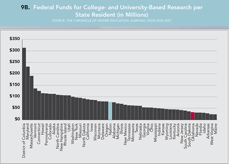 Graph 9B: Federal Funds for College- and University-Based Research per State Resident (in Millions). Click graph for enlarged version.