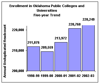 Enrollment in Oklahoma Public Colleges and Universities, Five-Year Trend (Annual Unduplicated Headcount). 1998-99: 211,876; 1999-00: 209,559; 2000-01: 213,972; 2001-02: 220,768; 2002-03: 228,249.