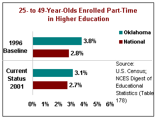 25-49-Year-Olds Enrolled Part-Time in Higher Education (2001). Oklahoma: 3.1%. National: 2.7%.