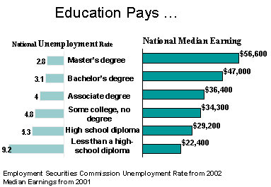 Education Pays: National Unemployment Rate and National Median Earnings.