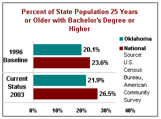 Percent of State Population 25 Years or Older With Bachelor's Degree or Higher. In 1996, the baseline for Oklahoma was 20.1%, and the national was 23.6%. Oklahoma status for 2003 was 21.9%, while the national was 26.5%.
