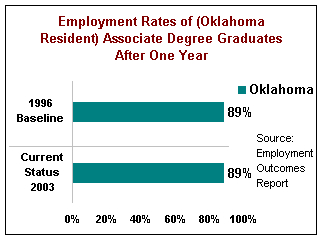 Employment Rates of Oklahoma Resident Associate Degree Graduates After One Year. In 1996, the baseline for Oklahoma was 89%. Status for Oklahoma in 2002 was 89%.