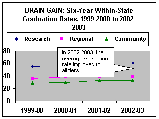 Six-Year Graduation Rate Within the State, 1999-00 to 2002-03. In 1999-2000, research tier was 54.7%, regional was 35.7% and community was 28.5%. In 2000-2001, research tier was 56.0%, regional was 38.2% and community was 29.7%.  In 2001-2002, research tier was 60.1%, regional was 37.7% and community was 32.2%. In 2002-2003, research tier was 60.2%, regional was 38.3% and community was 32.8%.