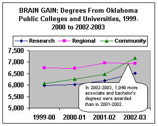 Brain Gain: Degrees From Oklahoma Public Colleges and Universities, 1999-00 to 2002-03.	In 1999-2000, research tier was 89.6%, regional was 78.9% and community was 67.6%.  In 2000-2001, research tier was 89.8%, regional was 79.2% and community was 66.9%.  In 2001-2002, research tier was 91.0%, regional was 79.9% and community was 67.6%.  In 2002-2003, research tier was 90.8%, regional was 79.7% and community was 68.6%.