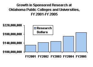 Growth in Sponsored Research at Oklahoma Public Colleges and Universities, FY 2001-FY 2005.